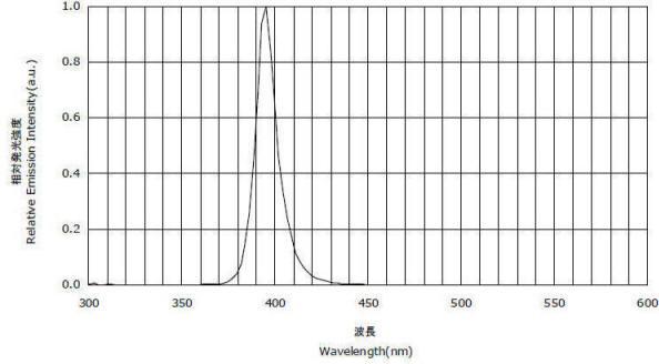 LUYOR-3404 法医台式紫外光源