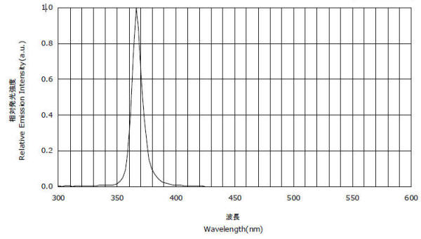 LUYOR-3106紫外线探伤灯谱线图
